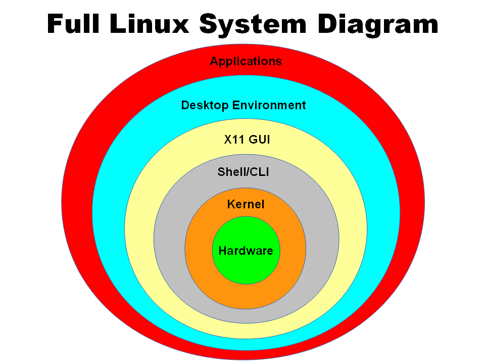 Picture of Linux Presentation in Powerpoint and PDF.