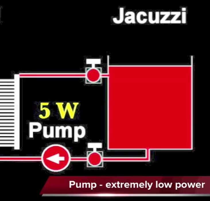 Picture of Heating a Jacuzzi for a Dollar a Year