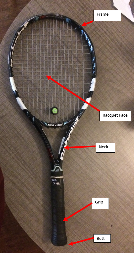 Picture of Parts of the Racquet