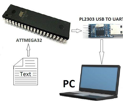 MICROCONTROLLER to PC Communication Via PL2303 (USB TO UART TTL