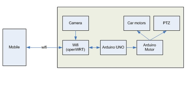 Picture of Principle of the Intelligent Car