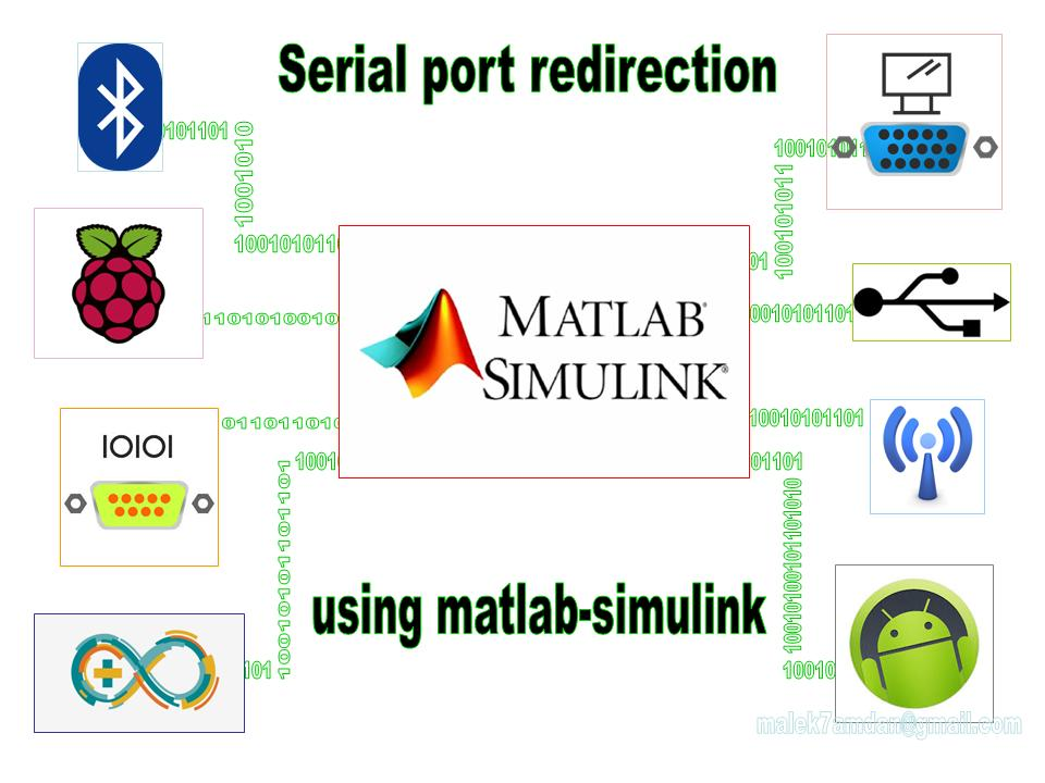 Picture of Bluetooth - Serial Port Redirection Using Matlab/simulink