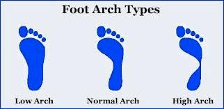 Determine Your Foot Type