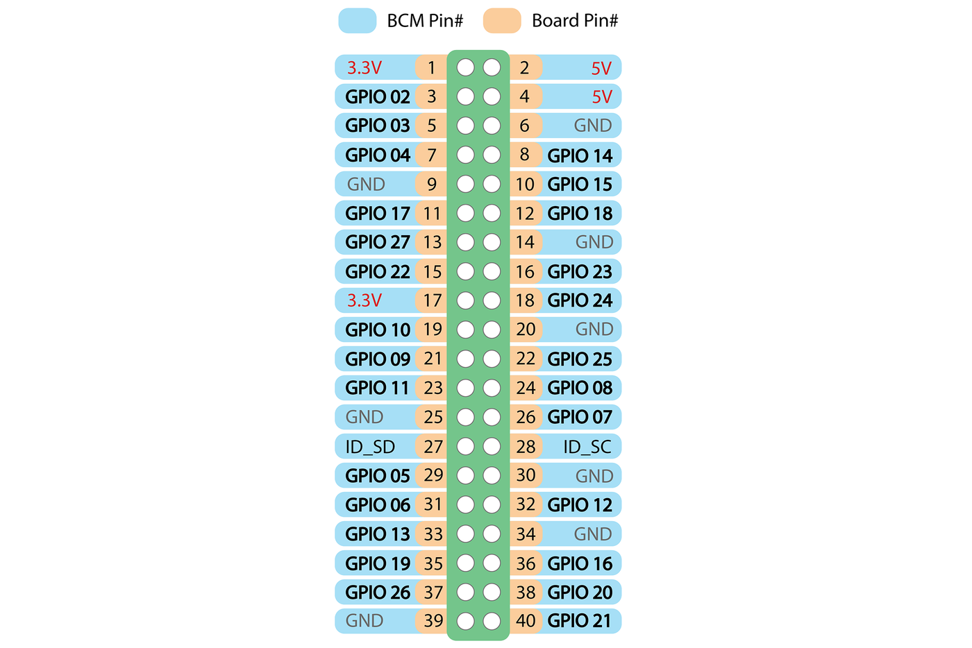 Picture of GPIO Pins