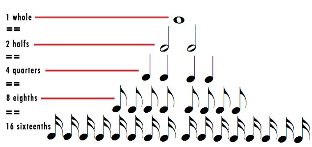 Note Lengths and Time Signatures