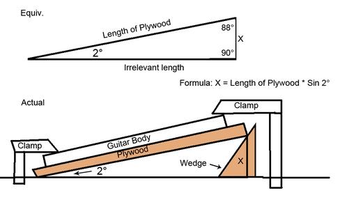 Trigonometry and Pocketing