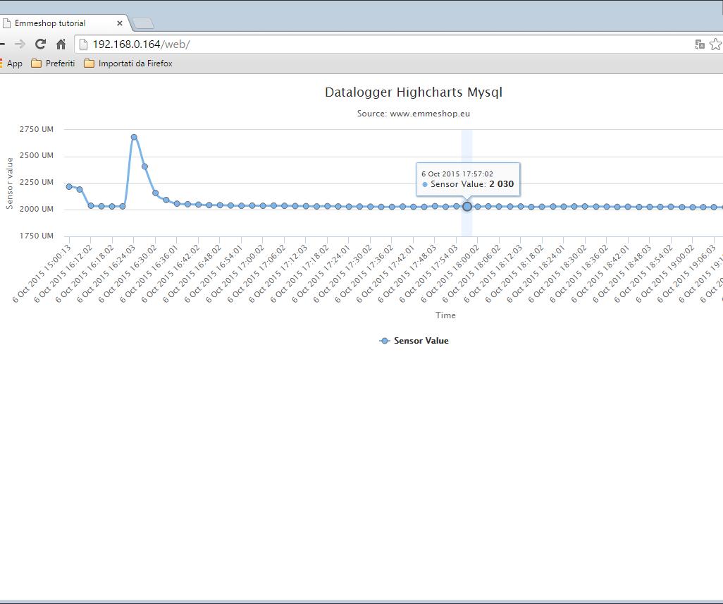 Raspberry Datalogger With Mysql Highcharts : 4 Steps