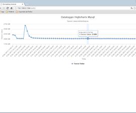 Raspberry datalogger with Mysql Highcharts