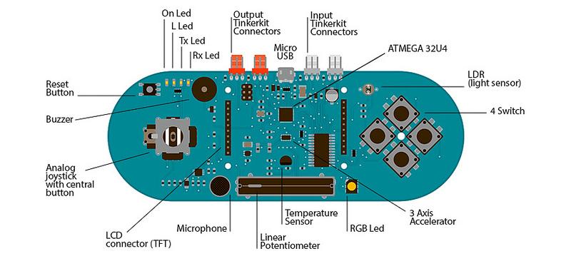 Picture of Plotting Temperature With Arduino Esplora and MakerPlot