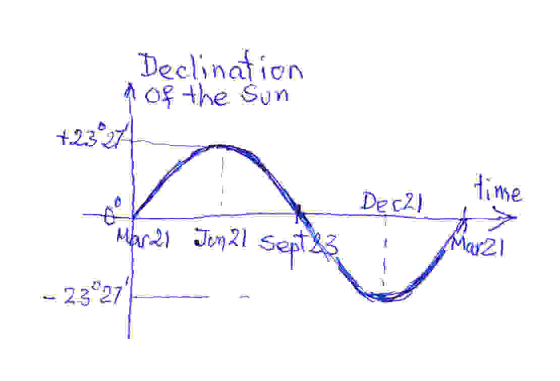 Picture of Estimate the Current Declination.
