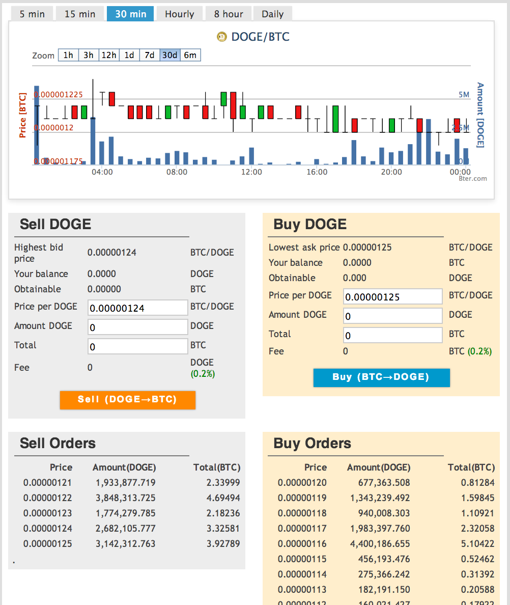 Picture of BTC to DOGE!!!!!!!