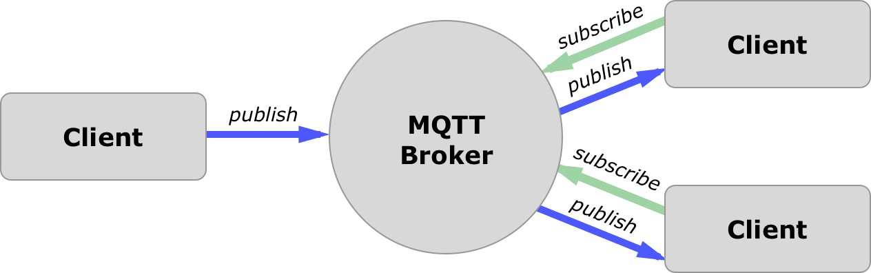 Picture of What Is MQTT ?