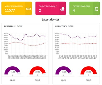 Raspberry PI Temperature and Humidity Logging, Cloud Weather Station, Wifi and Mobile Stats