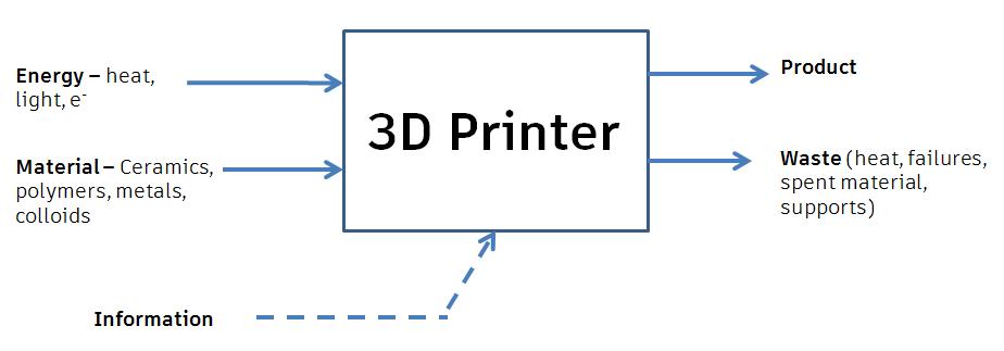 Picture of SLA/DLP Basics