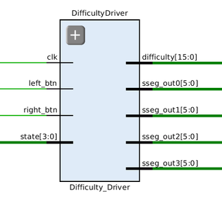 Difficulty Driver
