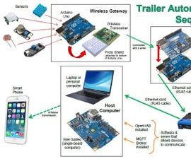 Automated Trailer Monitoring System