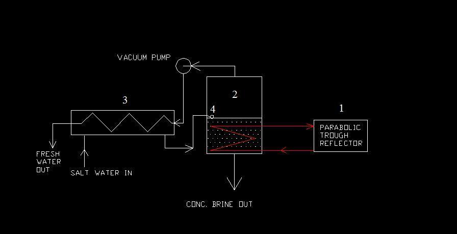 Picture of Multipurpose Solar Desalination Plant