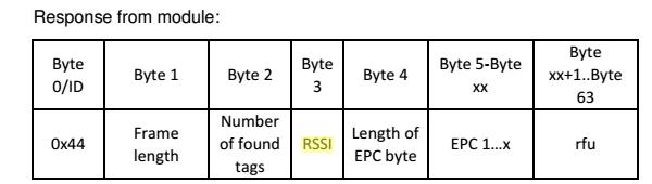 Reading RSSI Value