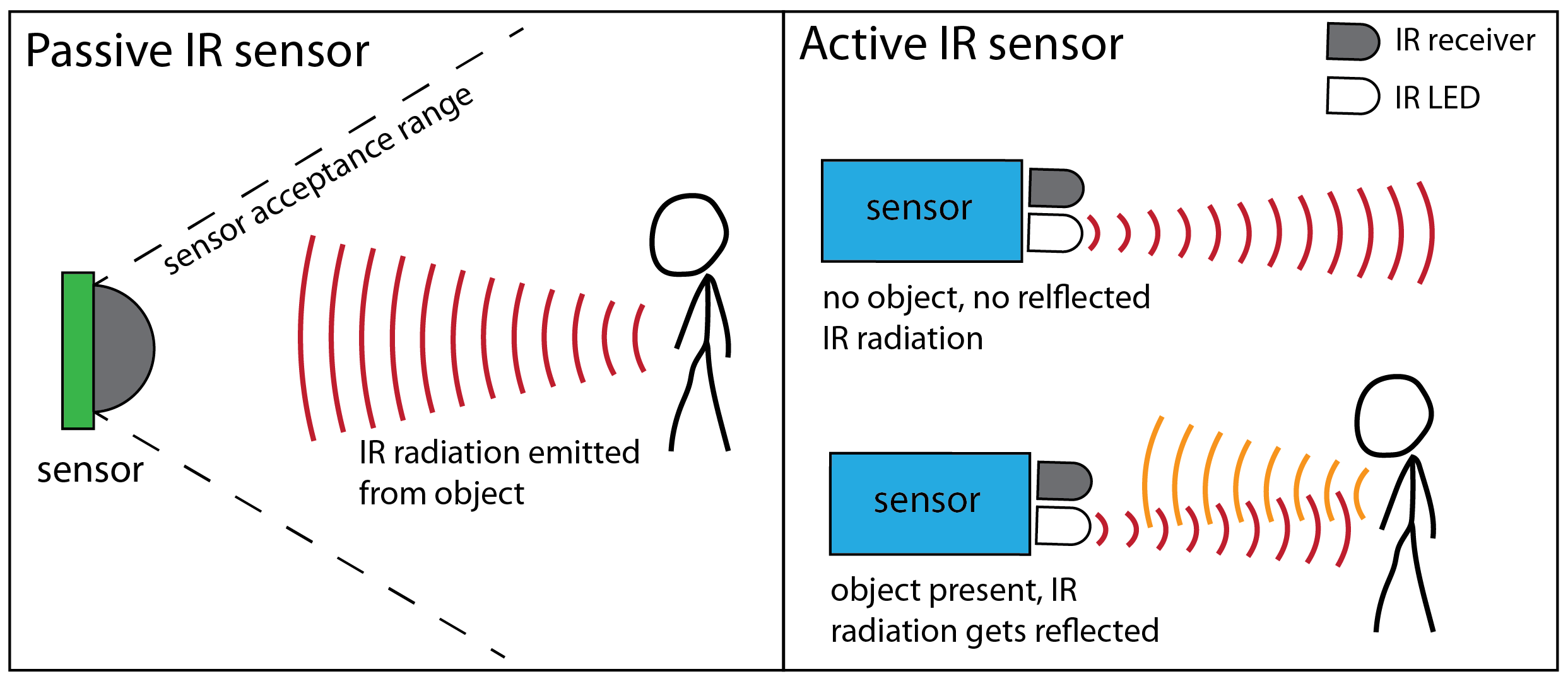 Picture of Infrared Sensors
