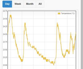 ESP8266 DS18B20 temperature sensor, Arduino IDE, EasyIoT Cloud