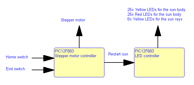 Picture of System Diagram
