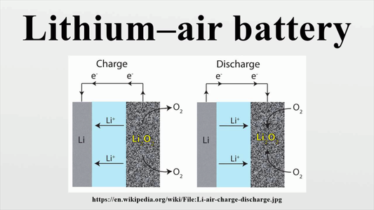 LI-POLYMER and Other Lithium Batteries