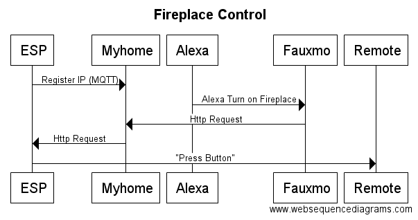 Picture of Alexa Activated Fireplace
