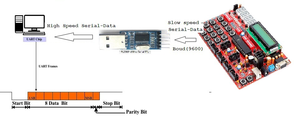 Picture of Serial Communication Using RS-232