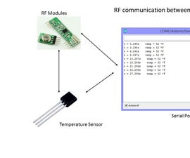 Arduino RF Communication Tutorial