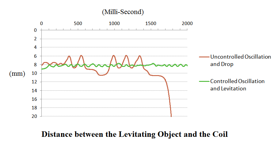 Picture of Get Solution Against the Oscillation