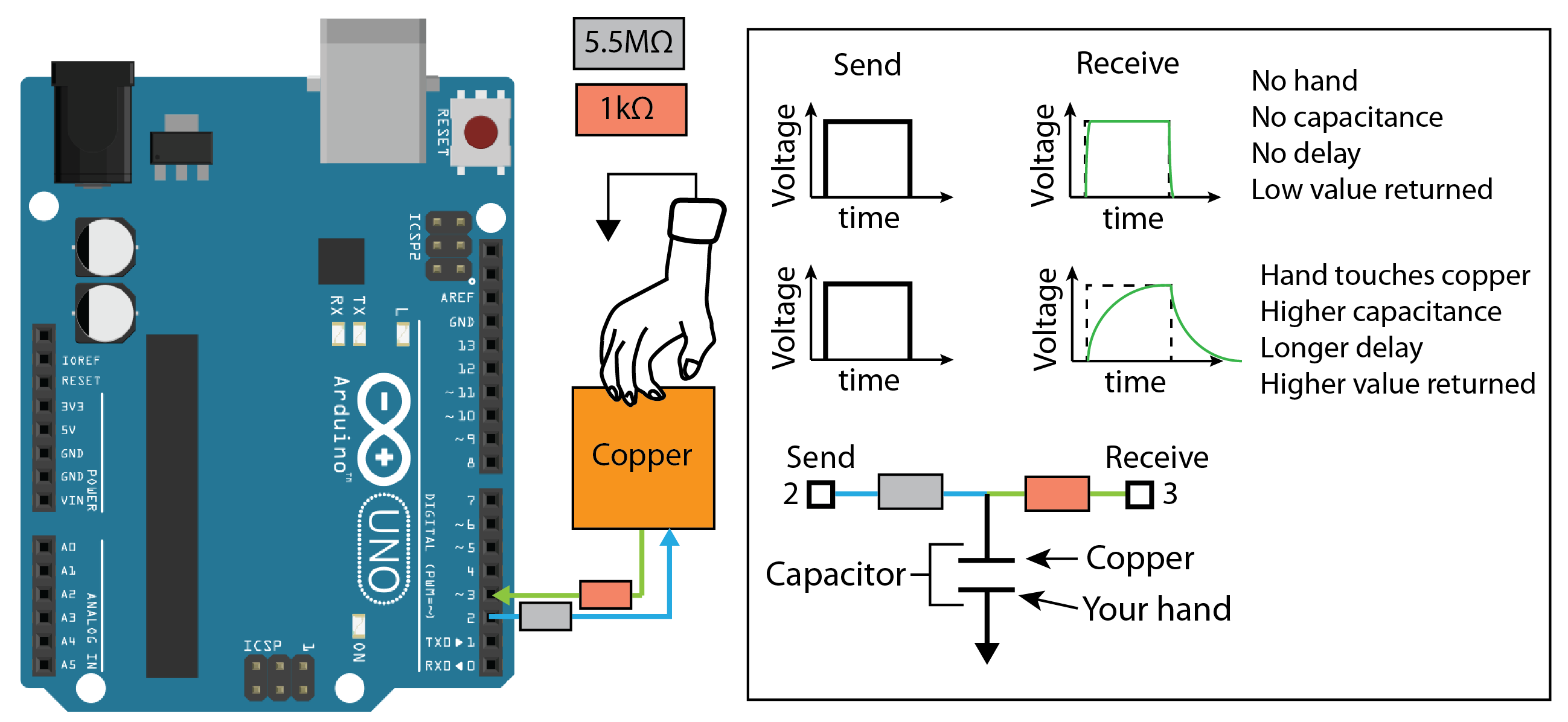 Picture of Capacitive Touch