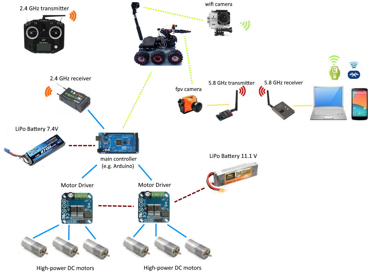 Picture of Connection of Electronic Parts