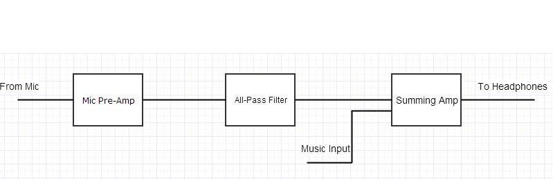 Picture of The Block Diagram