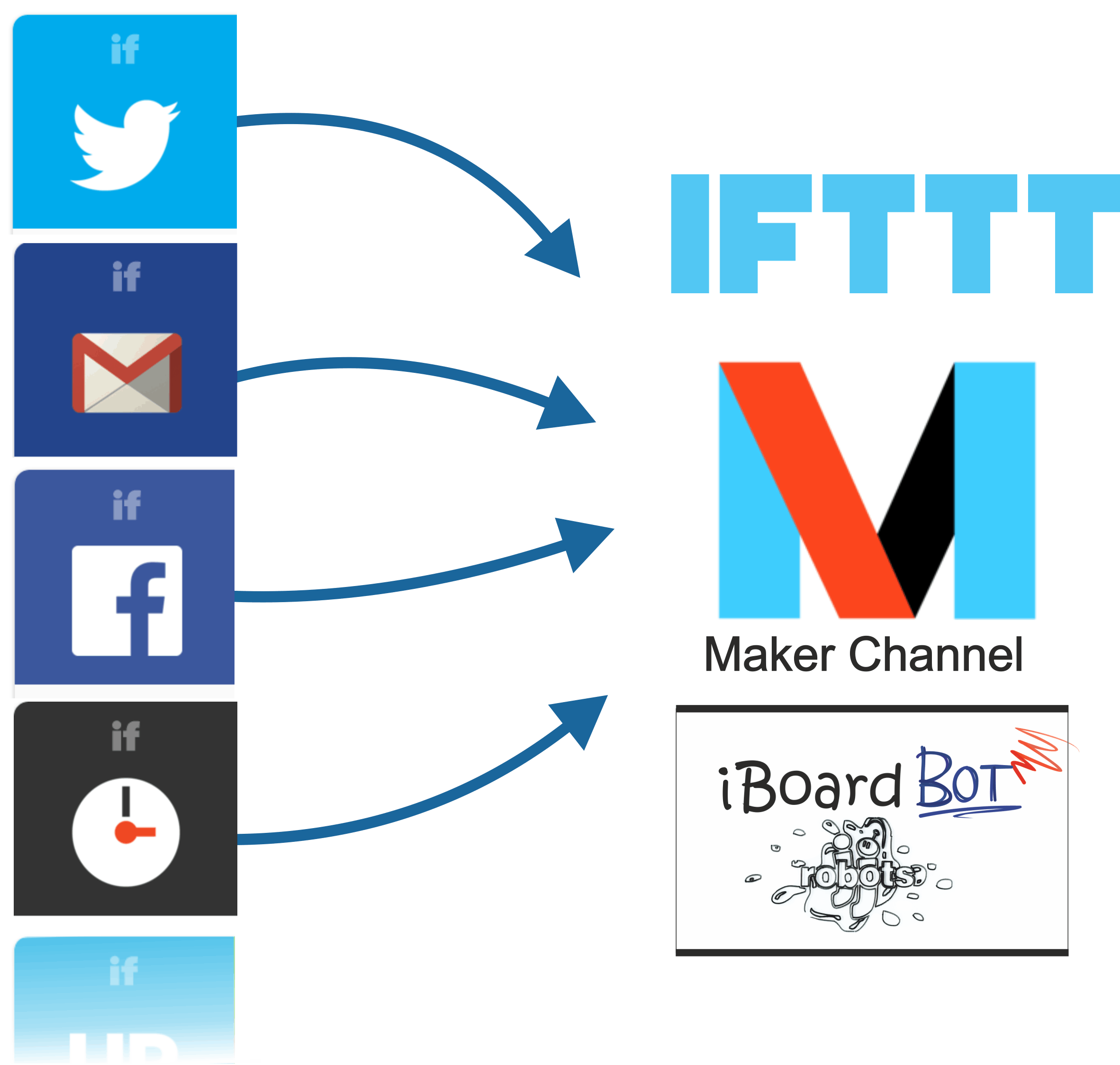 Picture of IBoardbot´s FEATURES