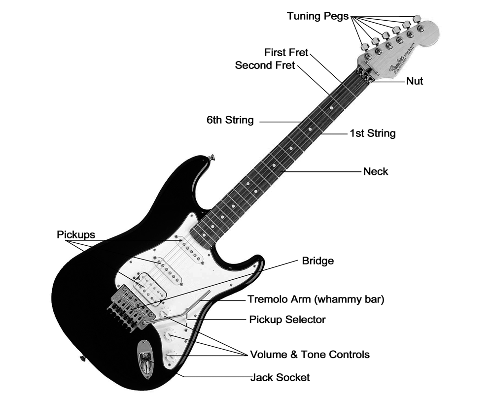 Picture of Know Your Guitar