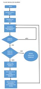 Diagramas De Funcionamento