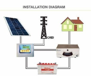 A Cost Effective Method to Solar Powering My House