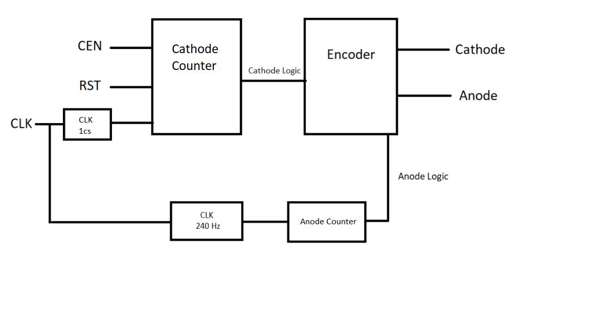 Picture of Block Diagram