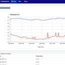 Raspberry Pi Temperature Logger via Radio