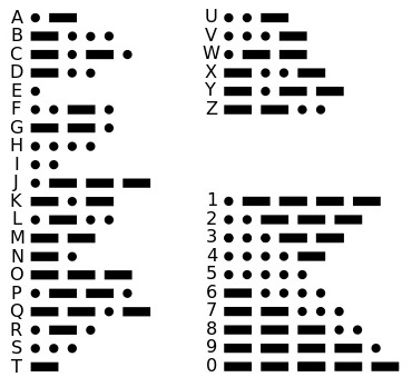 Picture of What Is Morse Code?
