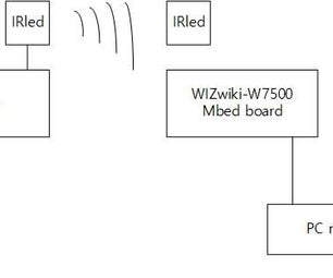 IRled Communication With PS2 Keyboard