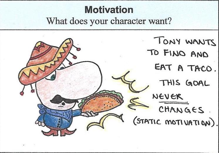Picture of Character's Motivation