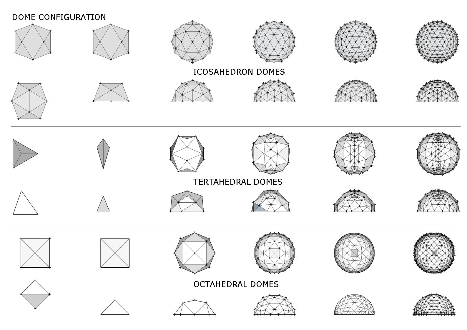 Picture of Choosing a Style of Dome