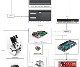 Web-based IOT System for Telescope Control
