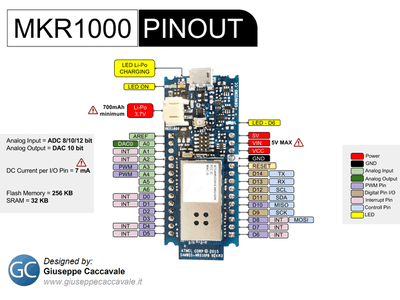 Configuring the MKR1000