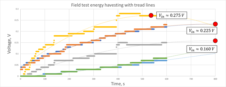 Testing and Results