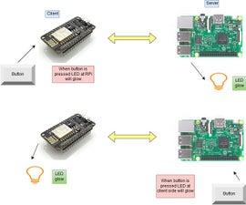 Raspberry Pi Talking to ESP8266 Using MQTT
