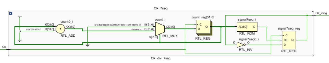 Picture of 7-segment Clock Divider