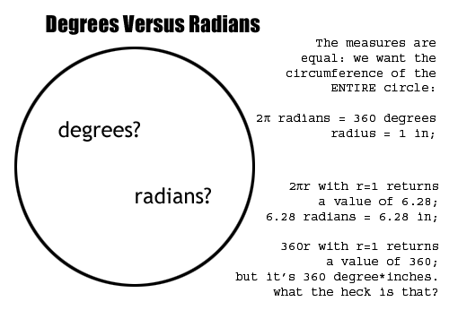 Picture of The Radian Relationship