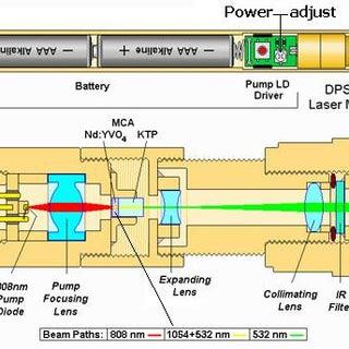 Green-laser-pointer-dpss-diagrams.jpg
